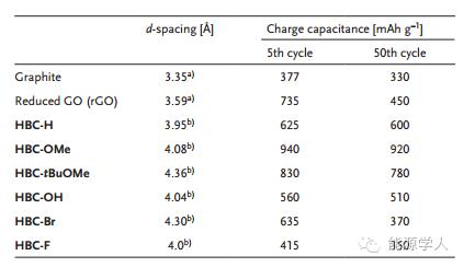 六种高储能功能化石墨烯