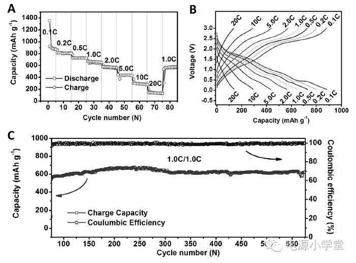 储锂容量几乎无损的Mn3O4/石墨烯复合物