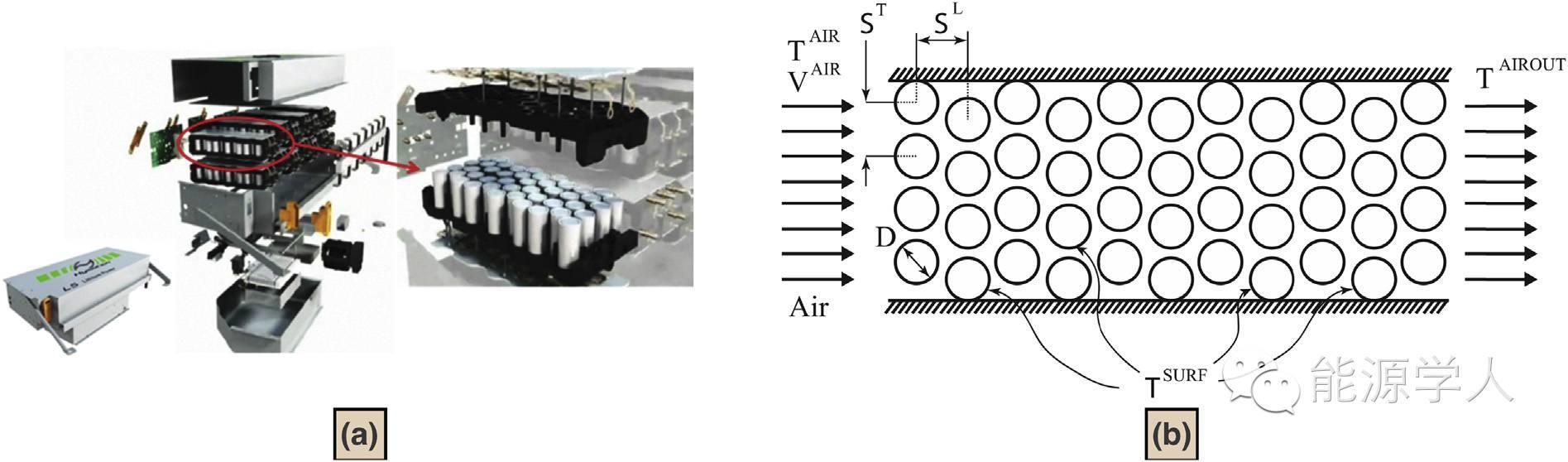 插电混合动力汽车|热管理系统、行驶条件和区域气候对LiFePO4电池寿命的影响