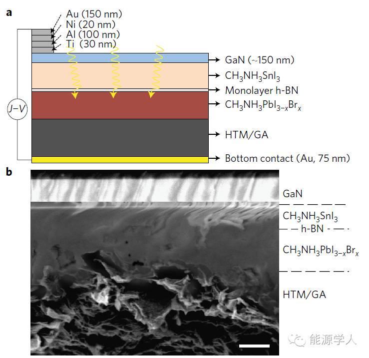 Nature Materials|世界上首次成功构建渐变带隙结构钙钛矿太阳能电池