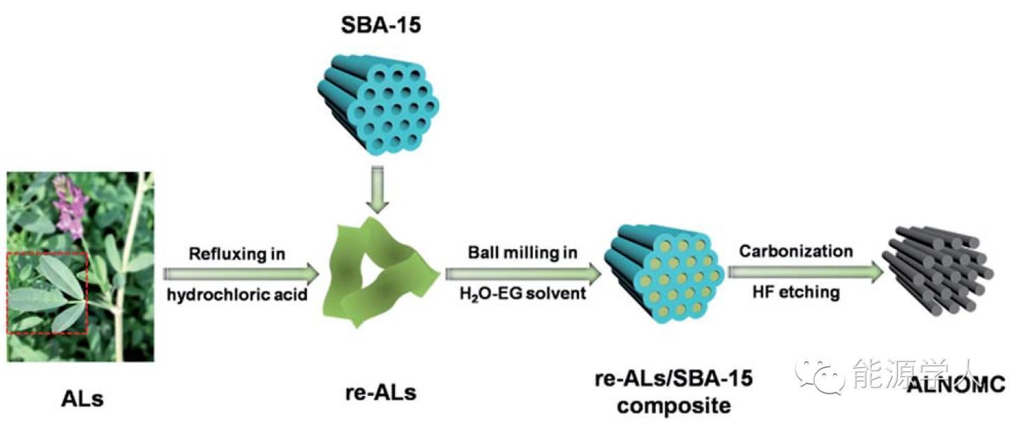 富氮有序介孔碳的优异储锂/钠特性