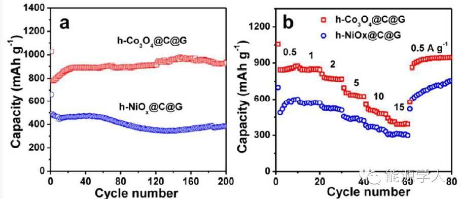 如何更合理地设计石墨烯包覆中空结构金属氧化物
