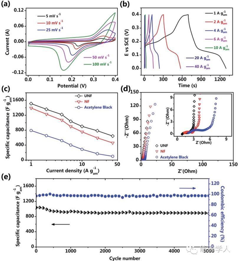 4. 超轻泡沫镍负载的NiCo2O4纳米线