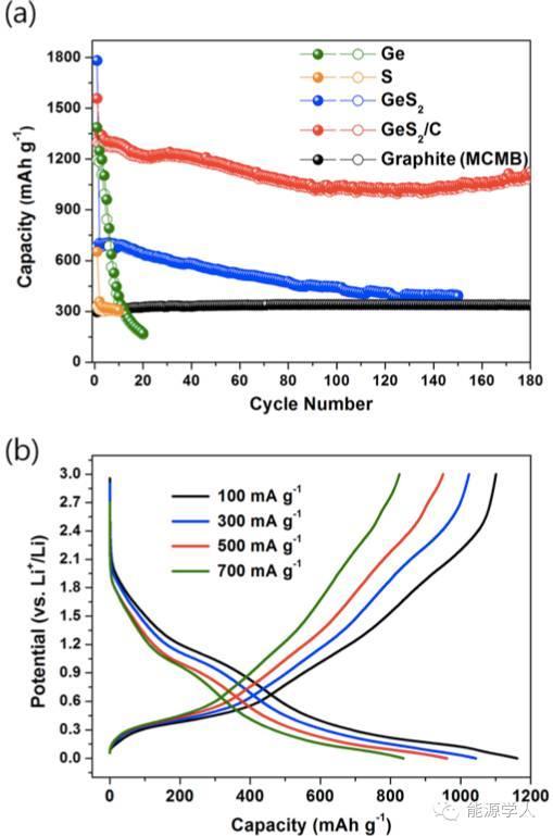 2. 层状GeS2及其非晶态复合物