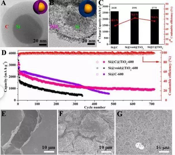 ACS Nano|如何更有效地束缚Si脱嵌锂体积变化