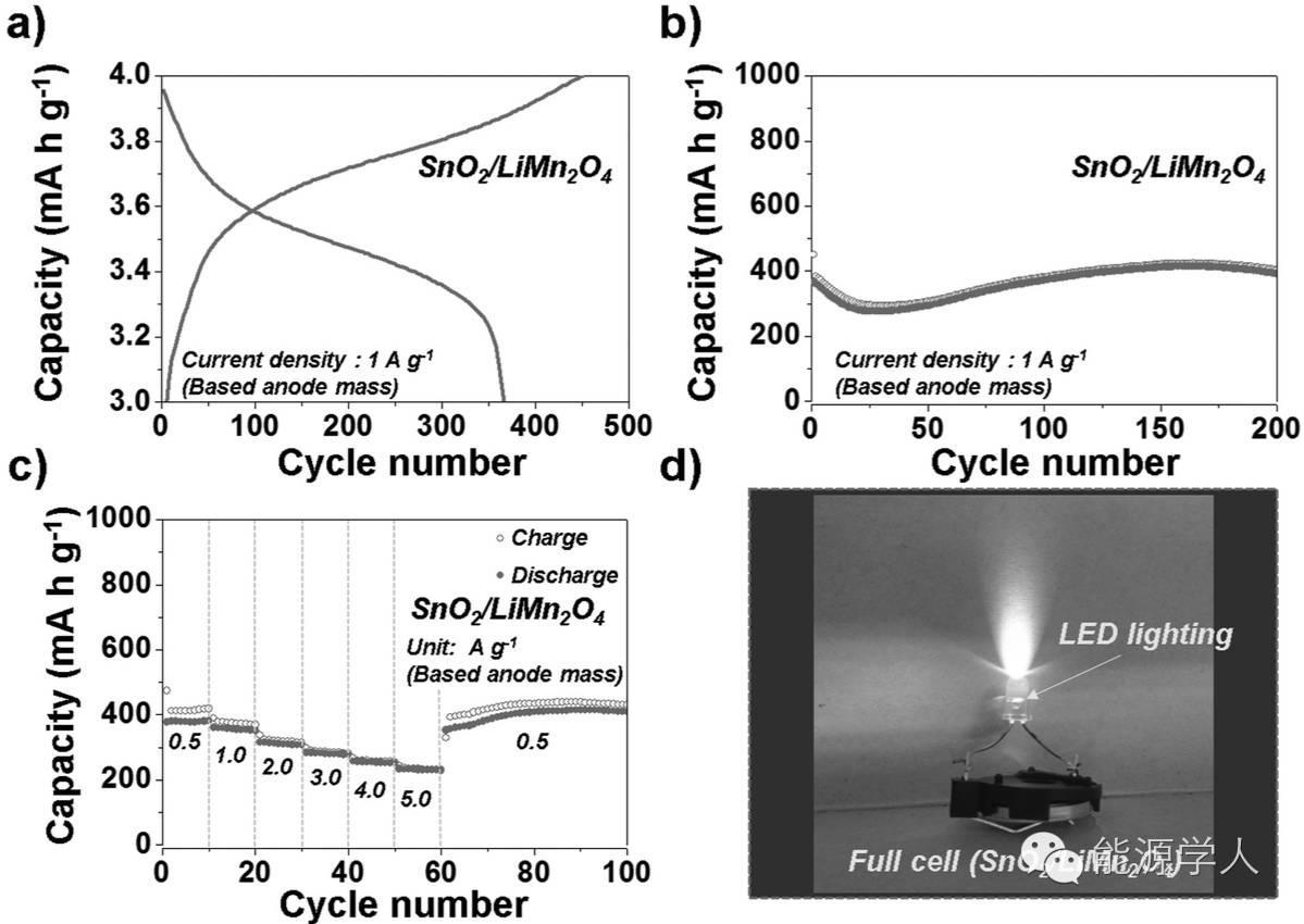 Adv. Funct. Mater.|高储锂特异性SnO2空心纳米片