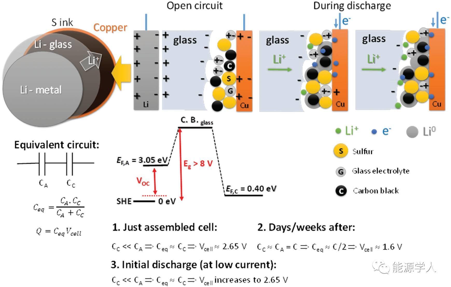 Goodenough新作|革新碱金属离子嵌入方式,从源头上抑制电池容量衰减