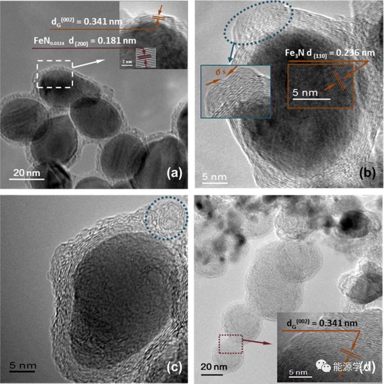 Nano Energy|高性能核壳结构Fe3N@C复合物