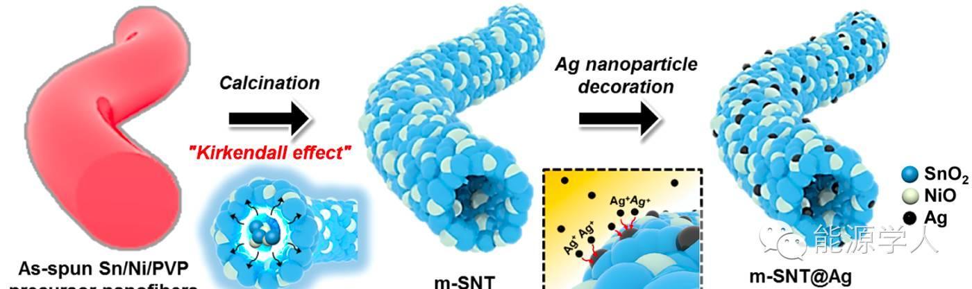 ACS Nano|见过碳纳米管,那么SnO2/NiO纳米管呢?