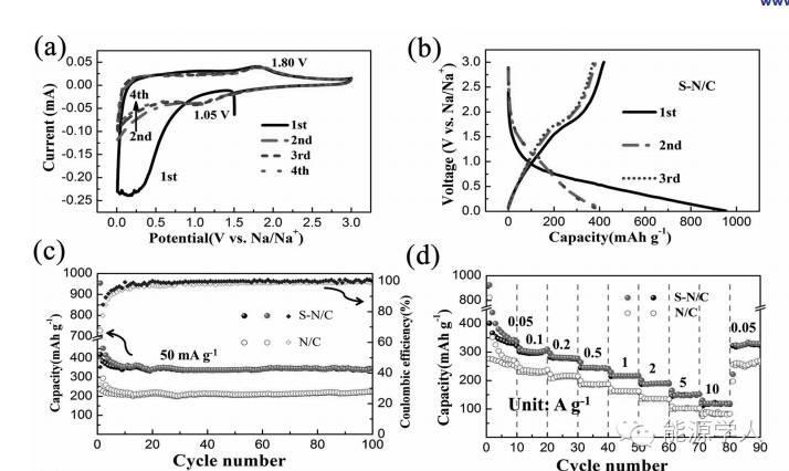 Adv. Mater.|你信或者不信,碳纳米片层间距扩大后真能增加储钠量