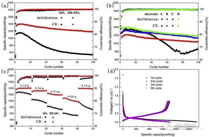 导电剂协同效应助力合成高稳定性SiOx