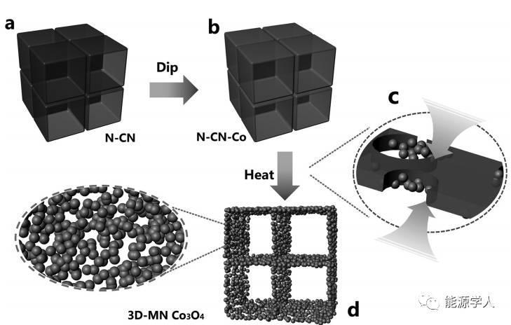 超薄纳米片诱导合成三维过渡金属氧化物网络用于高能锂电