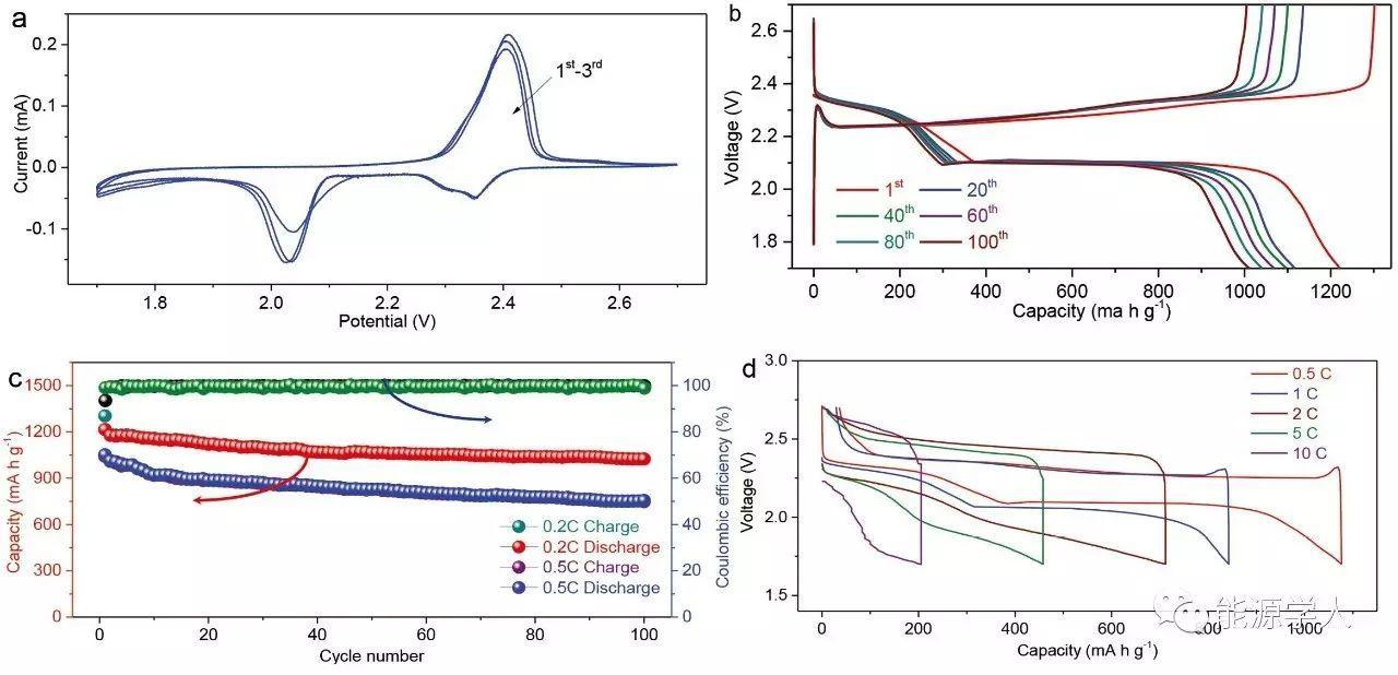 Adv. Energy Mater.│普鲁士蓝加热就能得到碳纳米管/石墨烯/金属碳化物复合物,如此诡异!