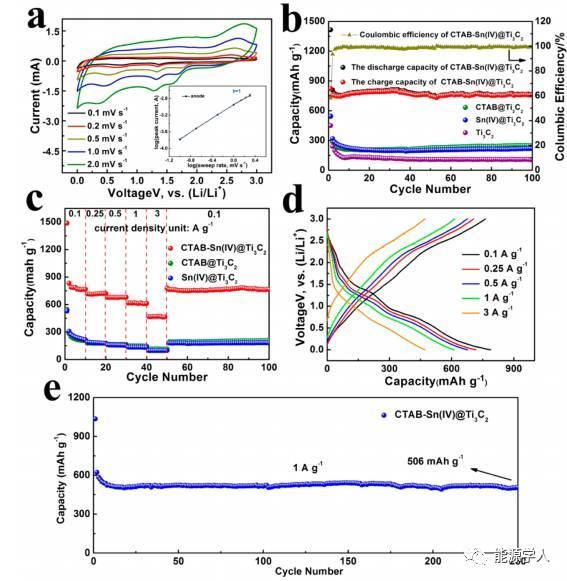 填充柱化法制备超大层间距MXene用于高能锂离子电容器