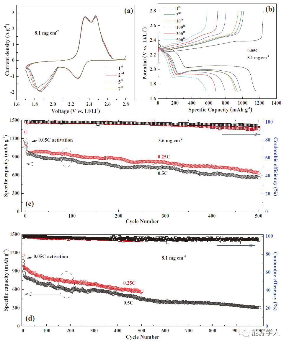 Adv. Energy Mater.|寿命问题解决了,锂硫电池的春天还会远吗?