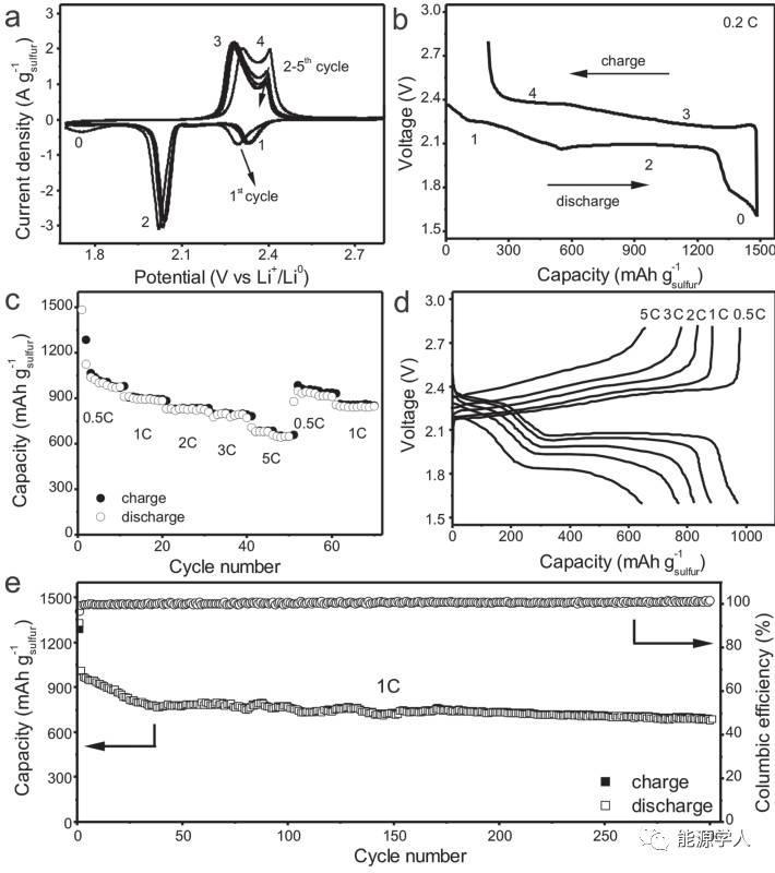 郑南峰教授新作|垂直取向多孔类石墨烯纳米片构建的高载硫分级多孔碳棒