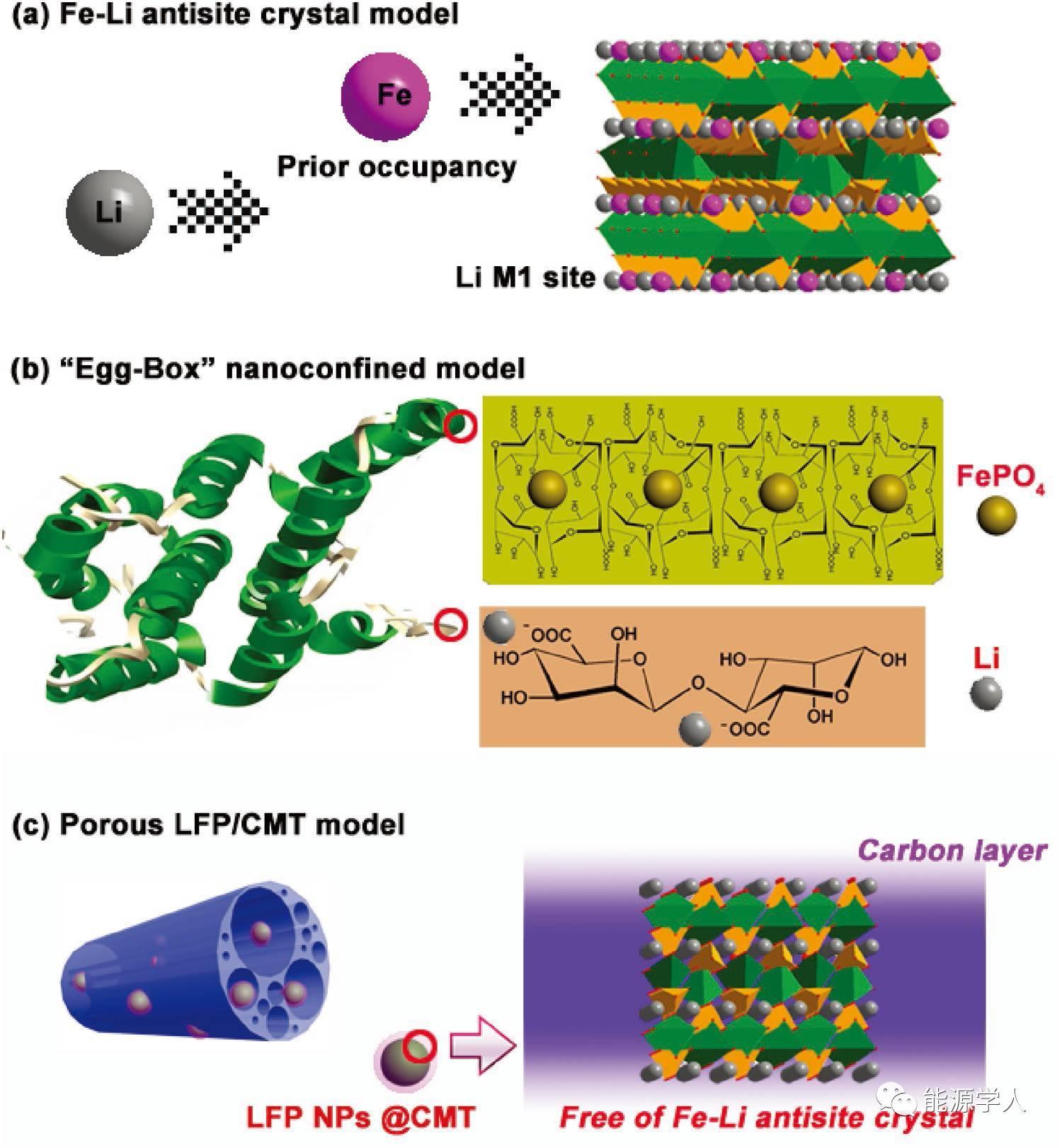 抑制LiFePO4中Fe-Li反位缺陷的生成,从根本上解决Li+迁移速率慢的难题