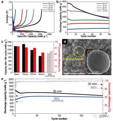 喷雾热解制备结构可控Si-SiOx-C,促进硅碳商业化