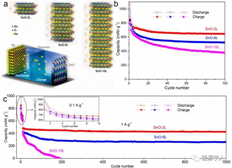 可调控原子层数的SnO用于高性能储钠