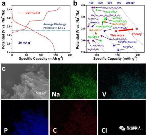 三维石墨烯框架下锂钠共存体系的局部钠离子存储