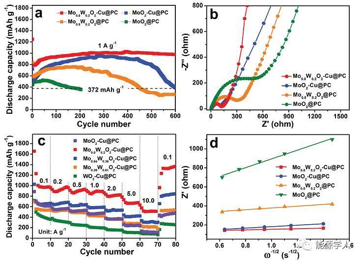 多掺杂金属氧化物电极实现超长循环寿命