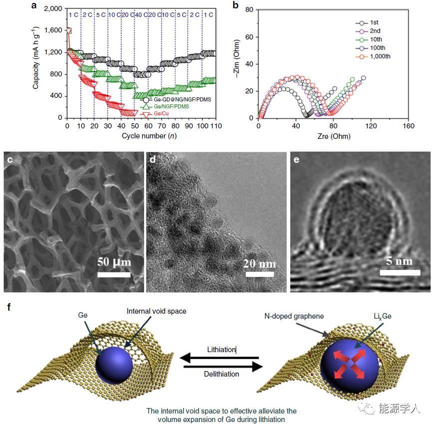 3D氮掺杂石墨烯泡沫封装锗/氮掺杂石墨烯卵黄壳纳米架构