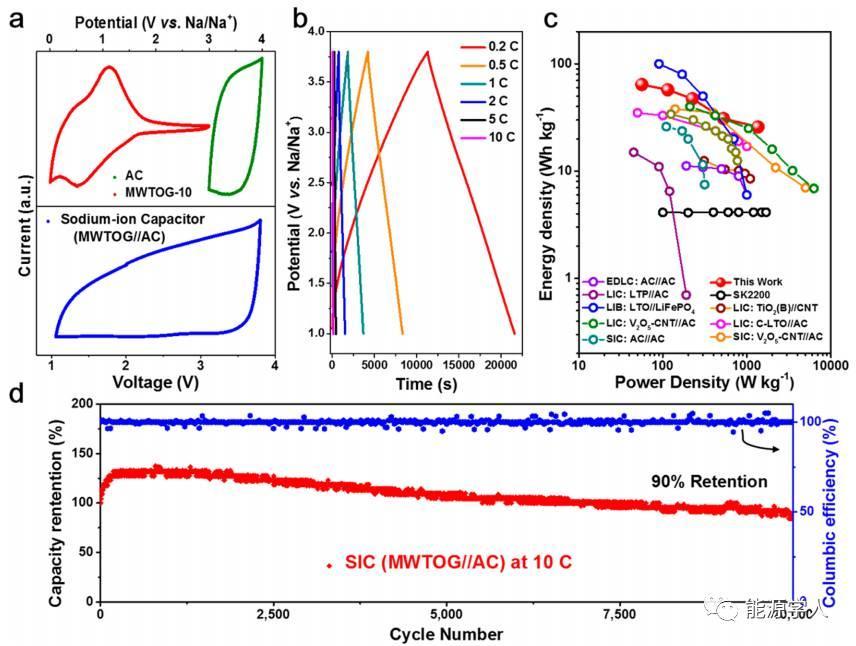赝电容储钠: TiO2纳米笼/石墨烯复合物