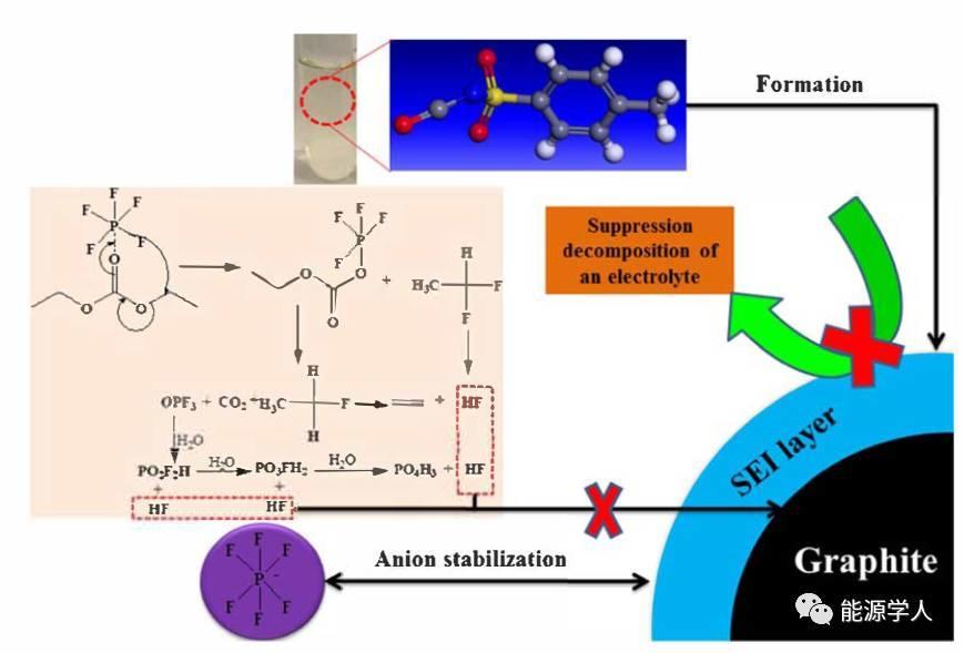 锂离子电池SEI膜的电化学分析:对甲苯磺酰异氰酸酯作为电解液添加剂