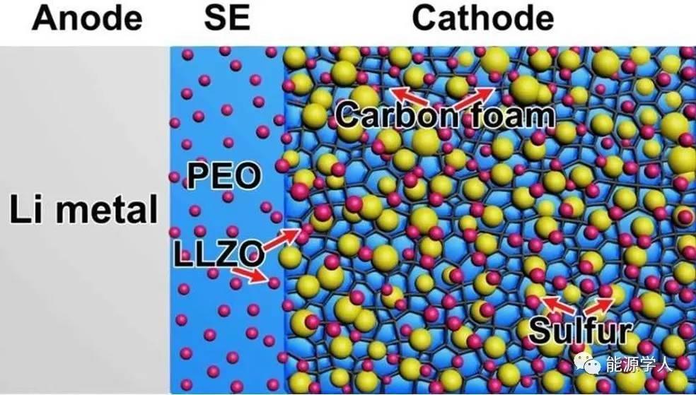 可在人体温度下工作的固态锂硫电池