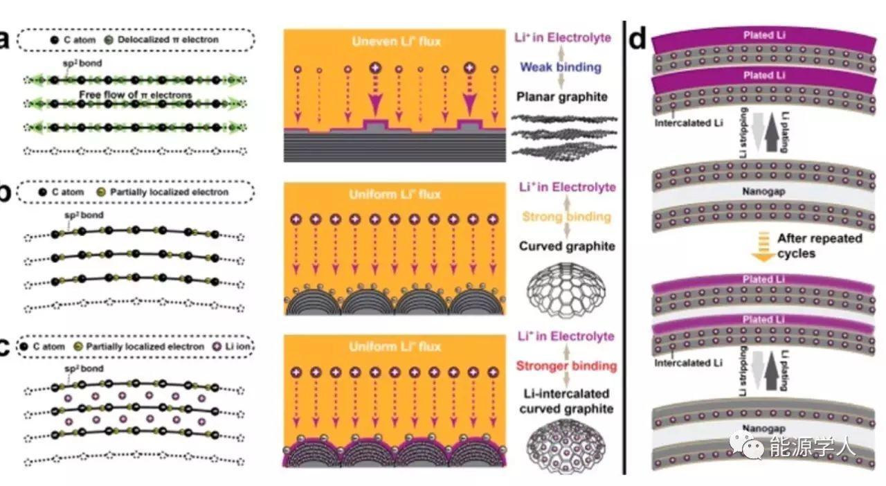 巧妙的结构设计,如何助推金属锂负极复兴?