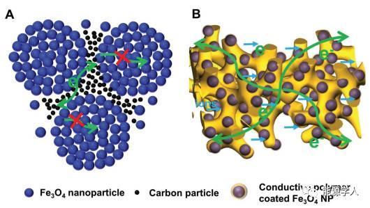 锂离子电池高效3D纳米导电凝胶框架电极