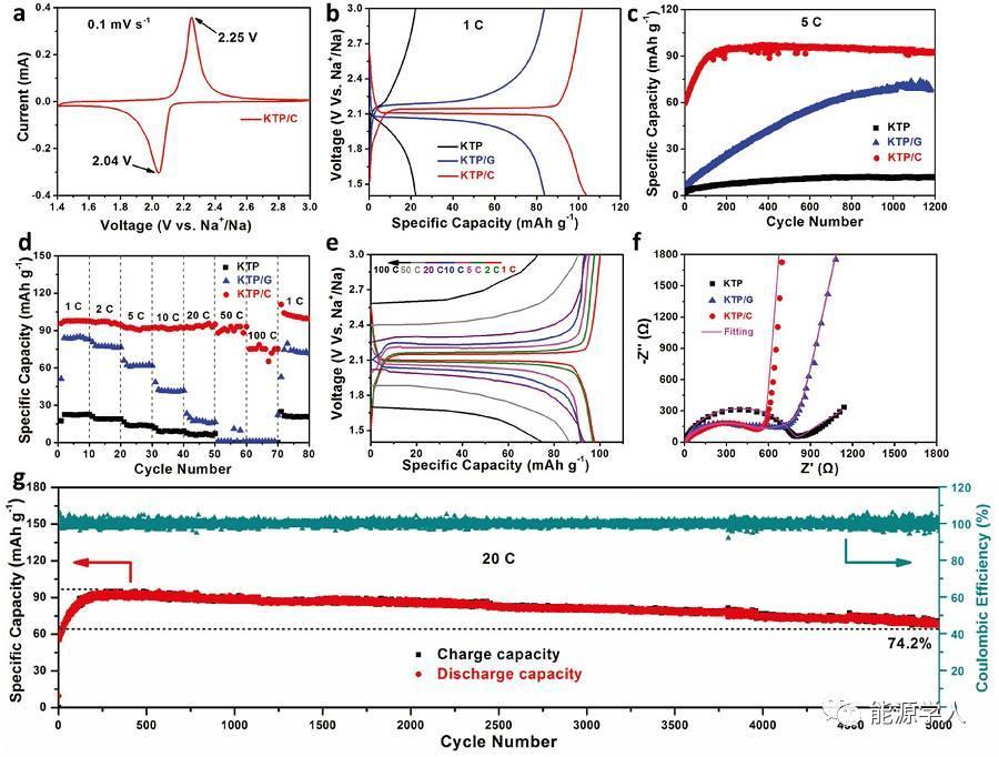 钠电嵌入型负极--KTi2(PO4)3