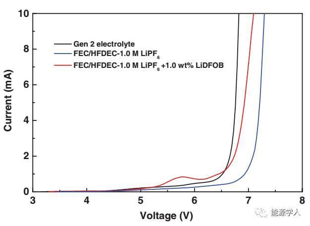 新型耐高压电解液体系