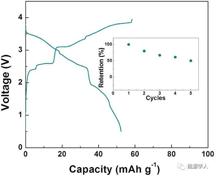 P2-K0.6CoO2钾离子电池正极