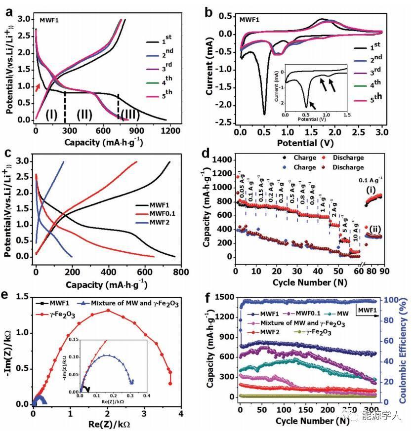 仿生蜘蛛网状碳纳米管复合物高性能储锂