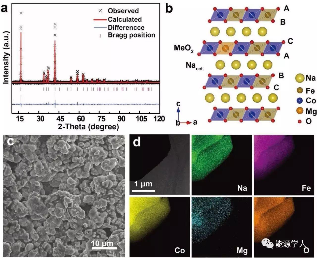 钠电层状氧化物改性实现优异综合性能