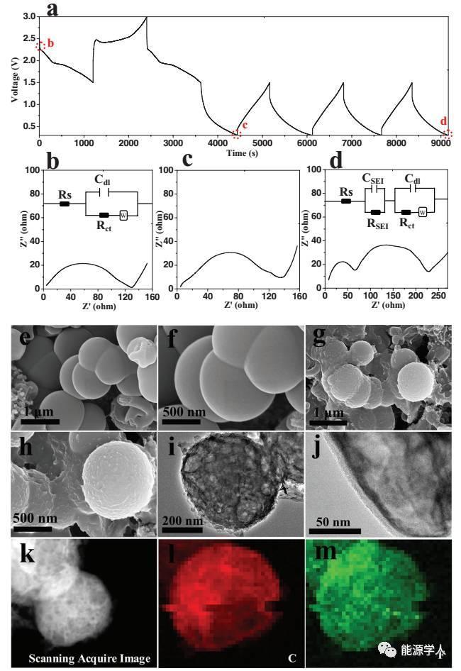 抑制锂硫电池穿梭效应的新策略-SEI膜封装的多孔碳/硫正极