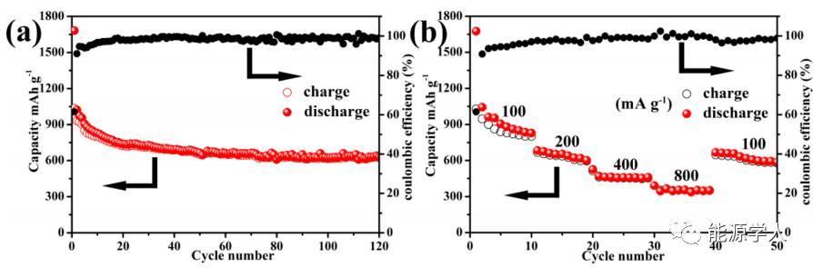 高性能储钠:ZnS-Sb2S3@C核-双壳十二面体复合材料