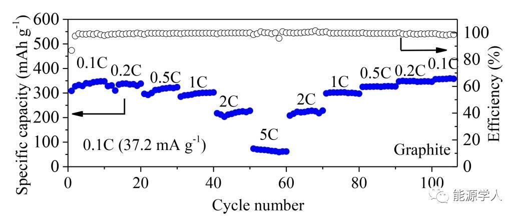 [Li-醚基]配离子共嵌解决石墨剥离问题