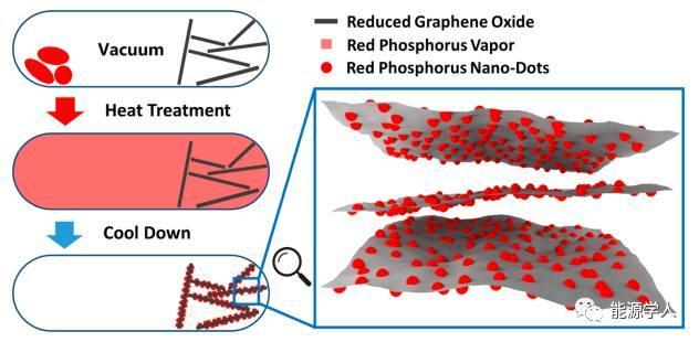 高容量和柔性钠离子电池负极-P@GO复合物
