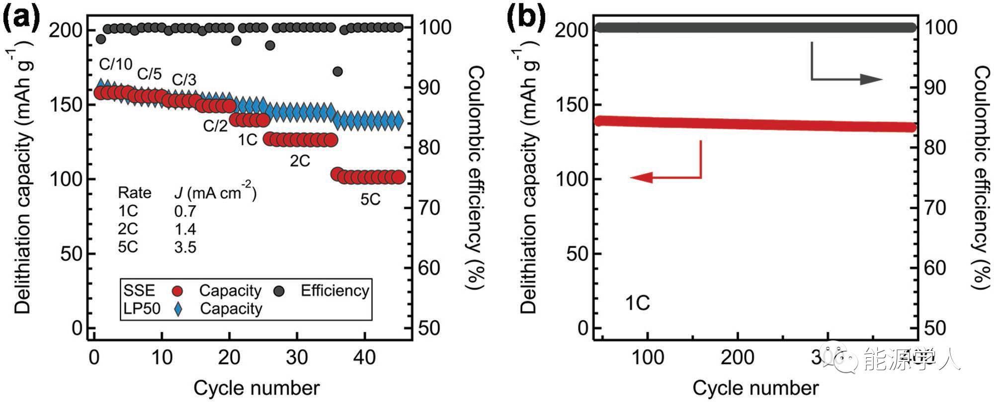 与液态有机锂离子电解质离子电导率相当的氨基(化)锂-硼氢化锂混合固态电解质