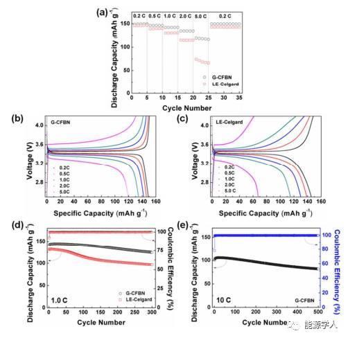 BN作为凝胶电解质添加剂改善锂金属电池的锂枝晶问题