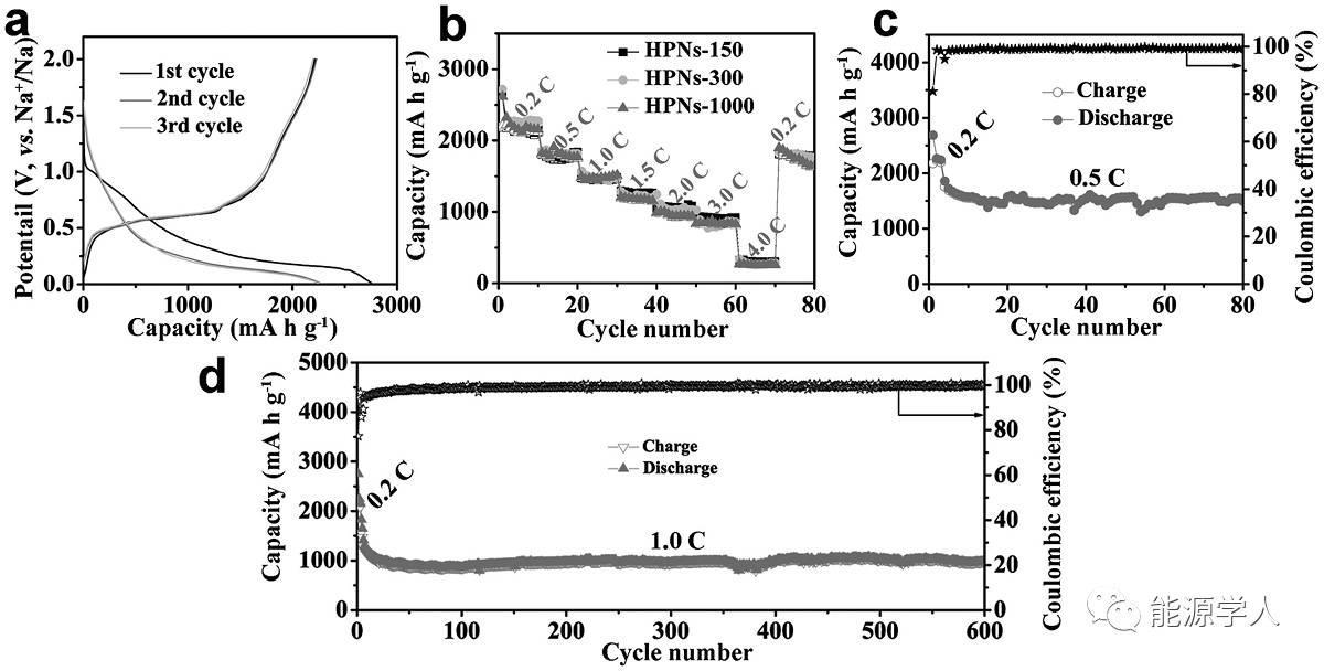 溶剂热法合成红磷空心纳米球