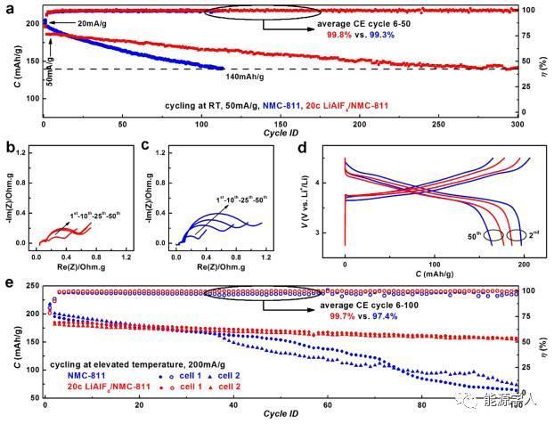 导电LiAlF4沉积层,稳定电池循环