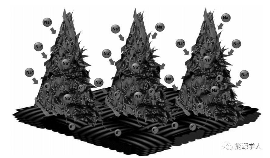 【南屋实验室】MoS2纳米片@N掺杂碳纳米壁阵列高性能储钠