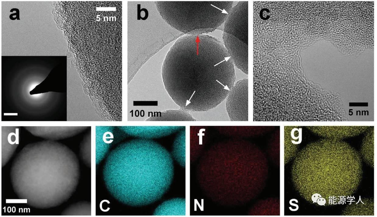 长寿命高体积容量锂硫正极-紧密堆积的互连N掺杂多孔碳纳米球
