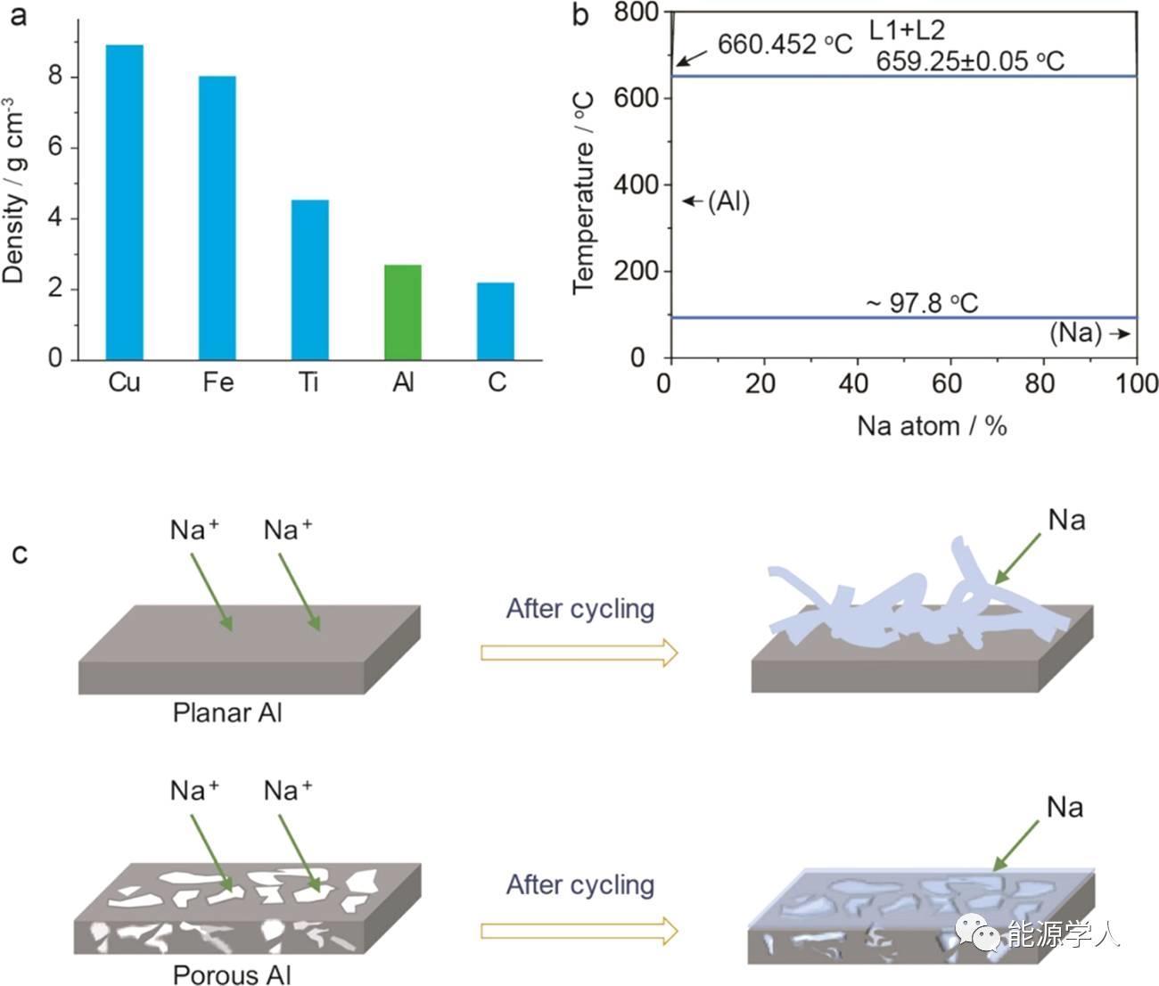 钠金属电极的新集流体——多孔铝