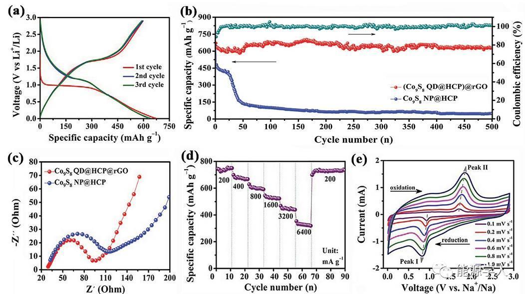 双重碳限域金属硫化物量子点高性能储钠