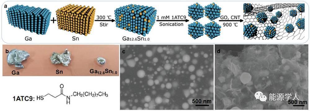 超长寿命的室温液态金属自愈电极