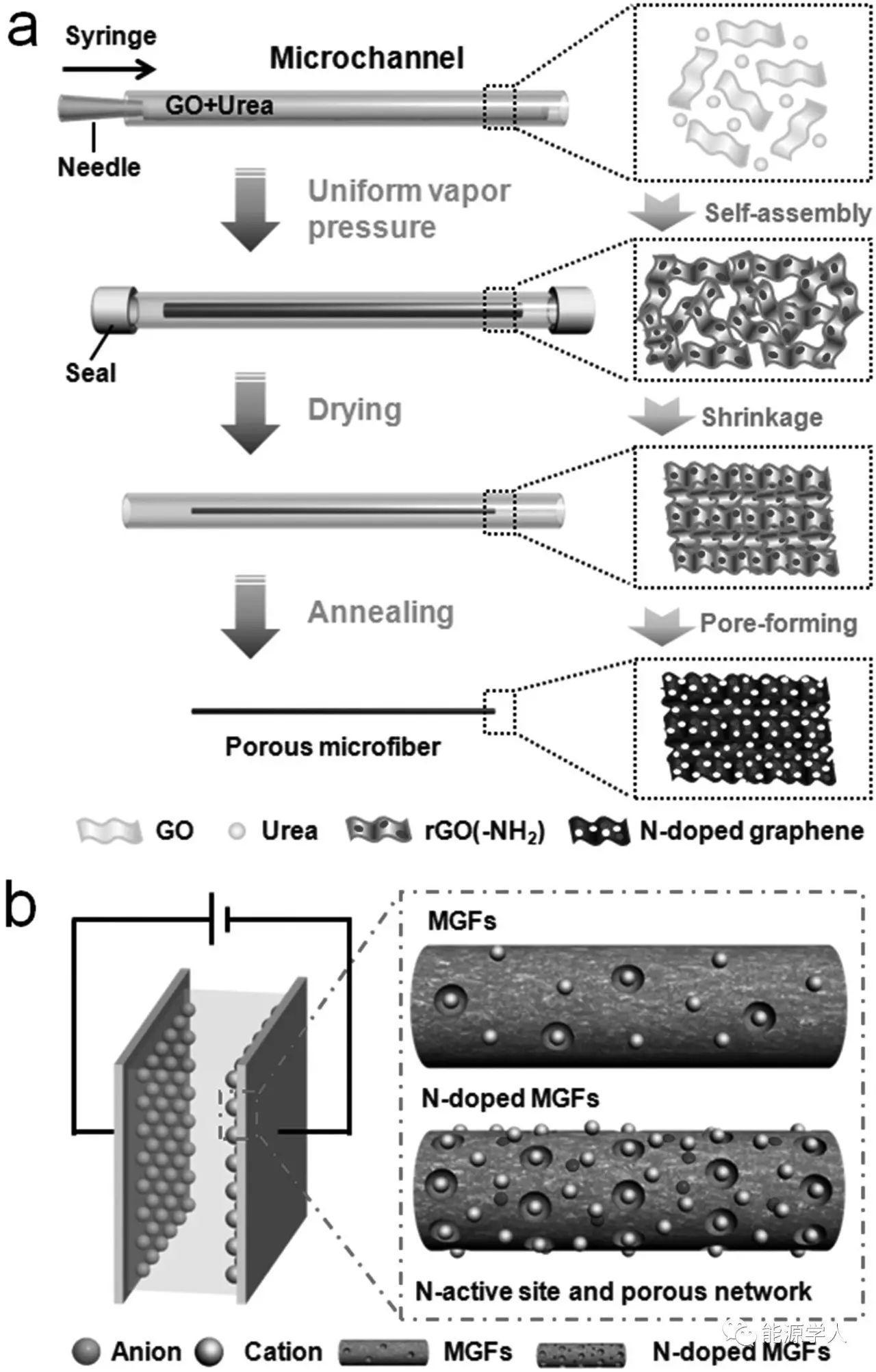基于介孔结构氮掺杂石墨烯电极的微型超级电容器
